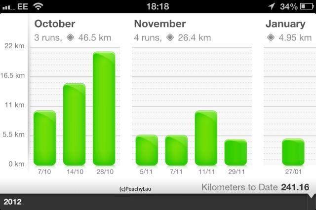 I finally went running!
